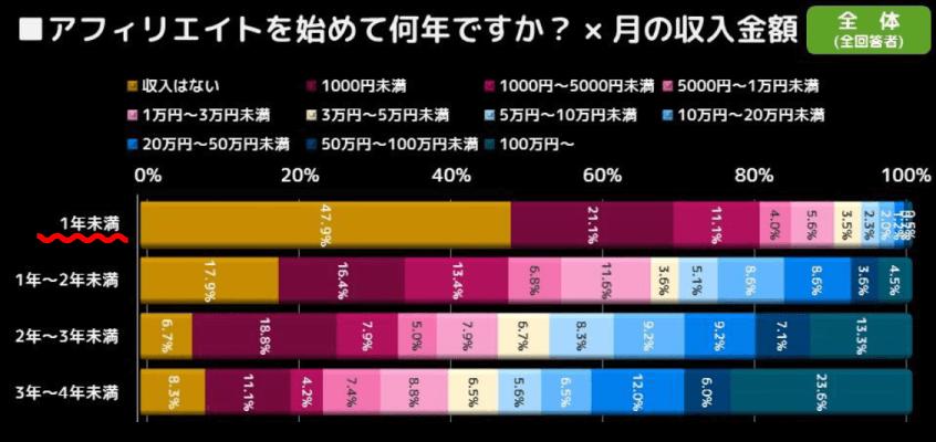 アフィリエイトを始めて何年ですか?×月の収入金額のグラフ