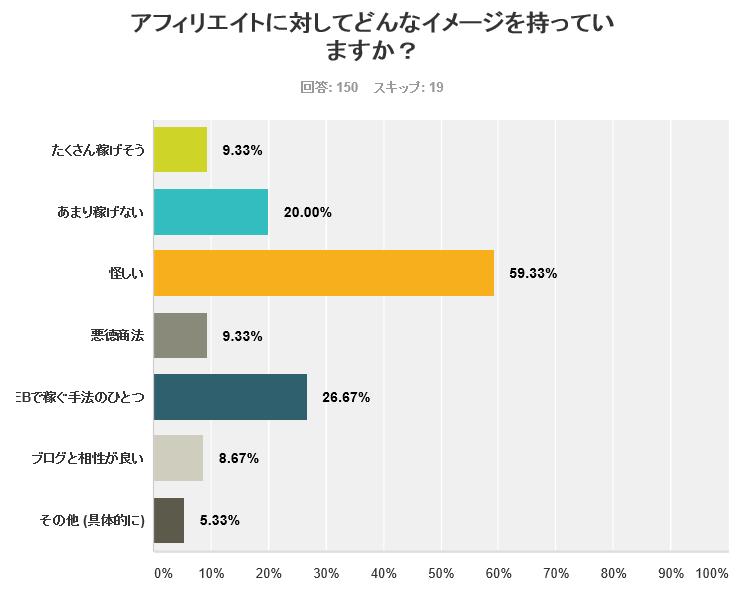 アフィリエイトに対するイメージ調査のグラフ