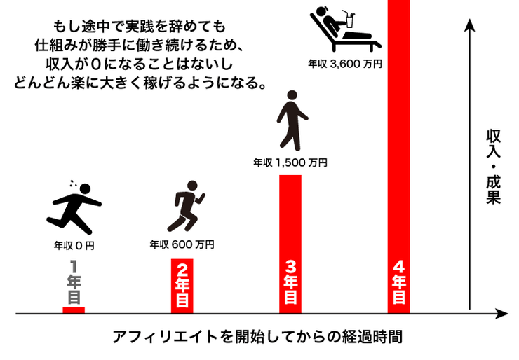 アフィリエイトの経過時間と収入の関係のグラフ