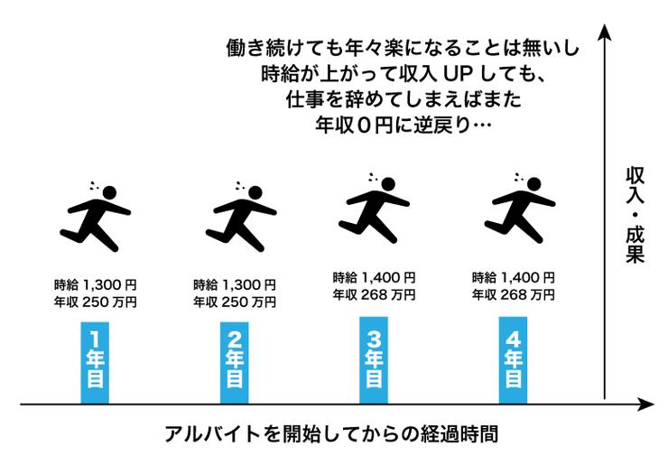 アルバイトの経過時間と収入の関係のグラフ