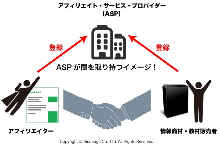 ASP(アフィリエイトサービスプロバイダー)の仕組み
