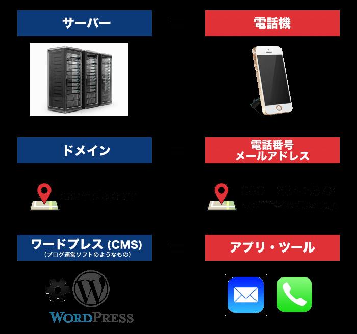 レンタルサーバーと独自ドメインとワードプレスの役割