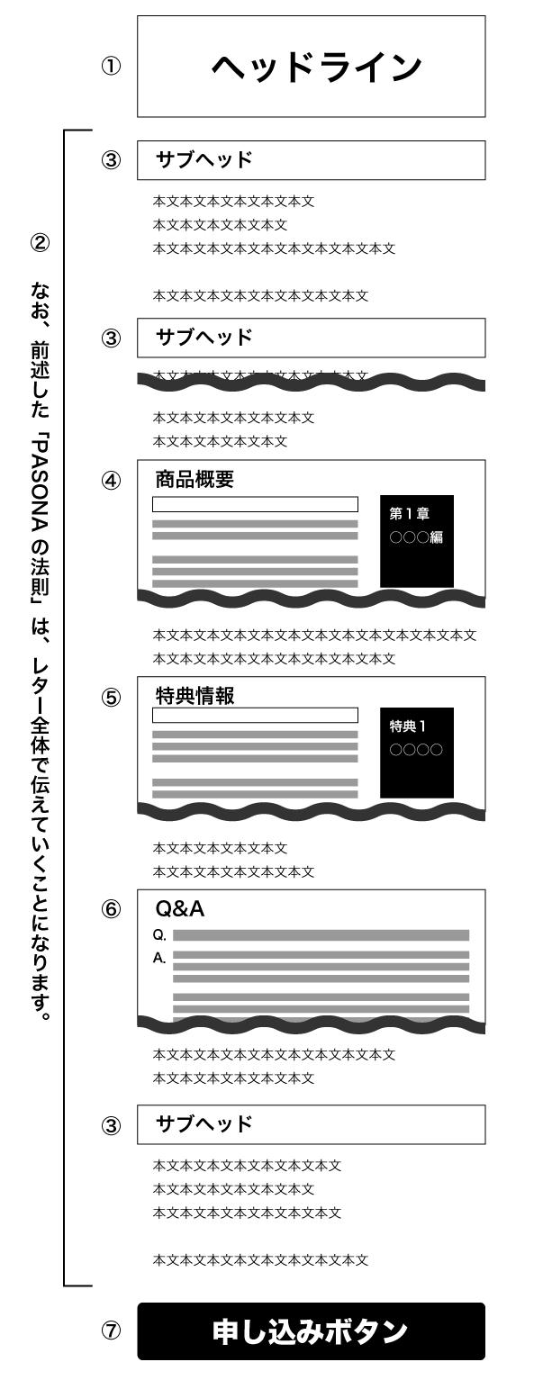 セールスレターのパーツ配置例
