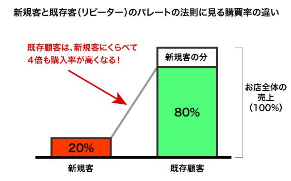 パレートの法則に見る新規客と既存顧客の購買率の違い