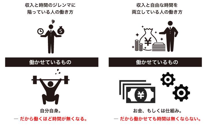 資産を築く人と負債が増える人の働き方の違い