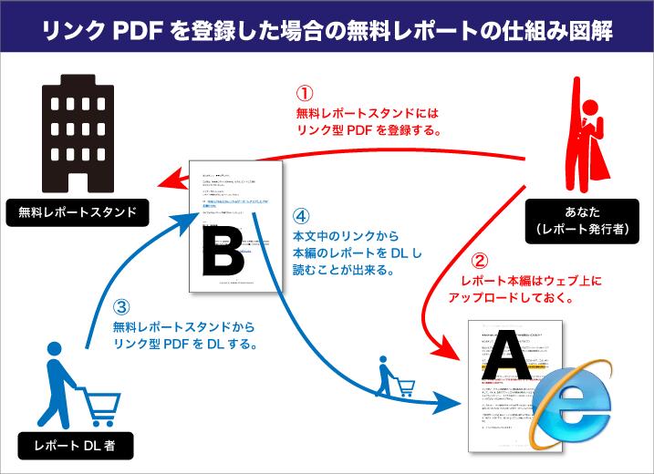 リンク型PDFを使った無料レポートの仕組み