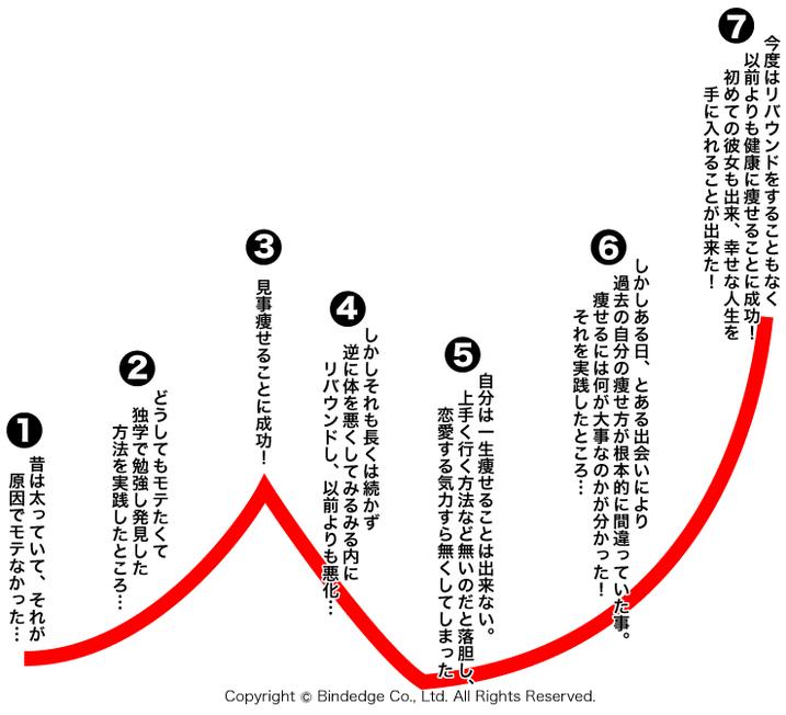 共感を呼ぶストーリーを作るN字型曲線展開法