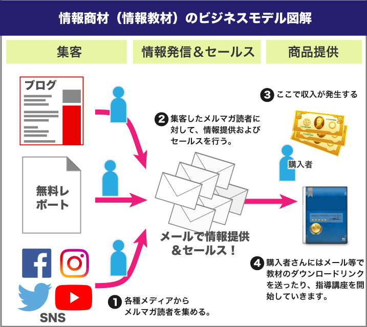 情報商材のビジネスモデル図解