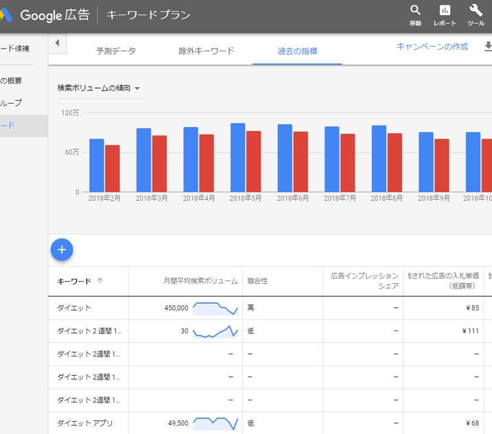 キーワードプランナーで月間検索数を調べる