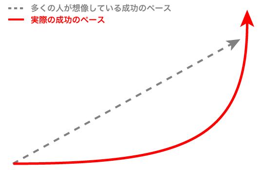 成功曲線のグラフ