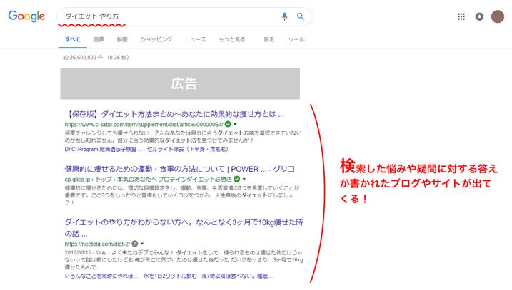 検索されるキーワードを調べるべき理由
