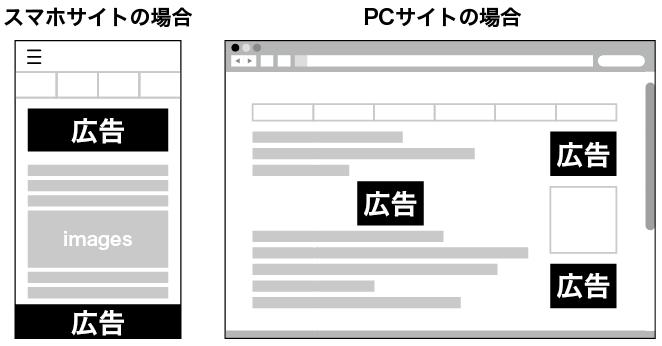 広告の配置図