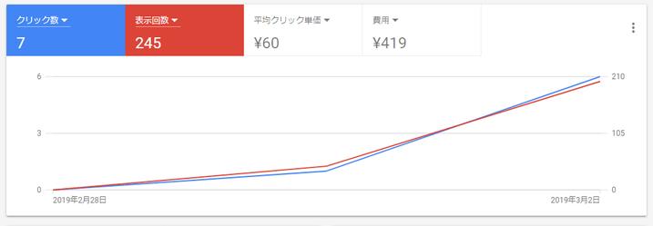グーグル広告出稿開始2日目。419円消費した