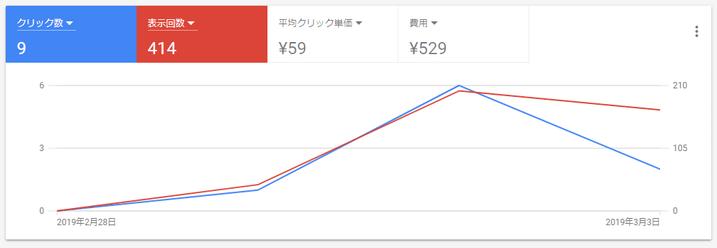 グーグル広告出稿開始3日目。529円消費した