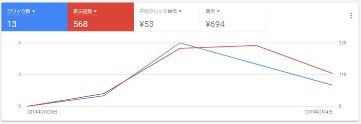 グーグル広告出稿開始4日目。694円消費した