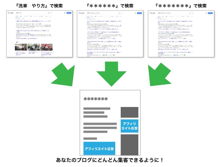 ブログには検索エンジンから集客をする
