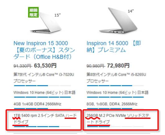 HDDとSSDの価格差